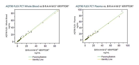 Procalcitonin Test Pct Test Aqt90 Flex Immunoassay Analyzer