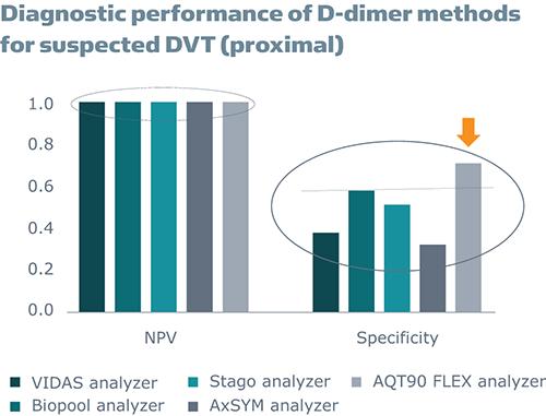 dimer test with high specificity - AQT90 FLEX D-dimer test